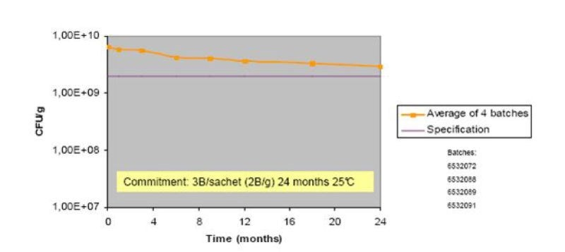 Probiotic strains stability graph