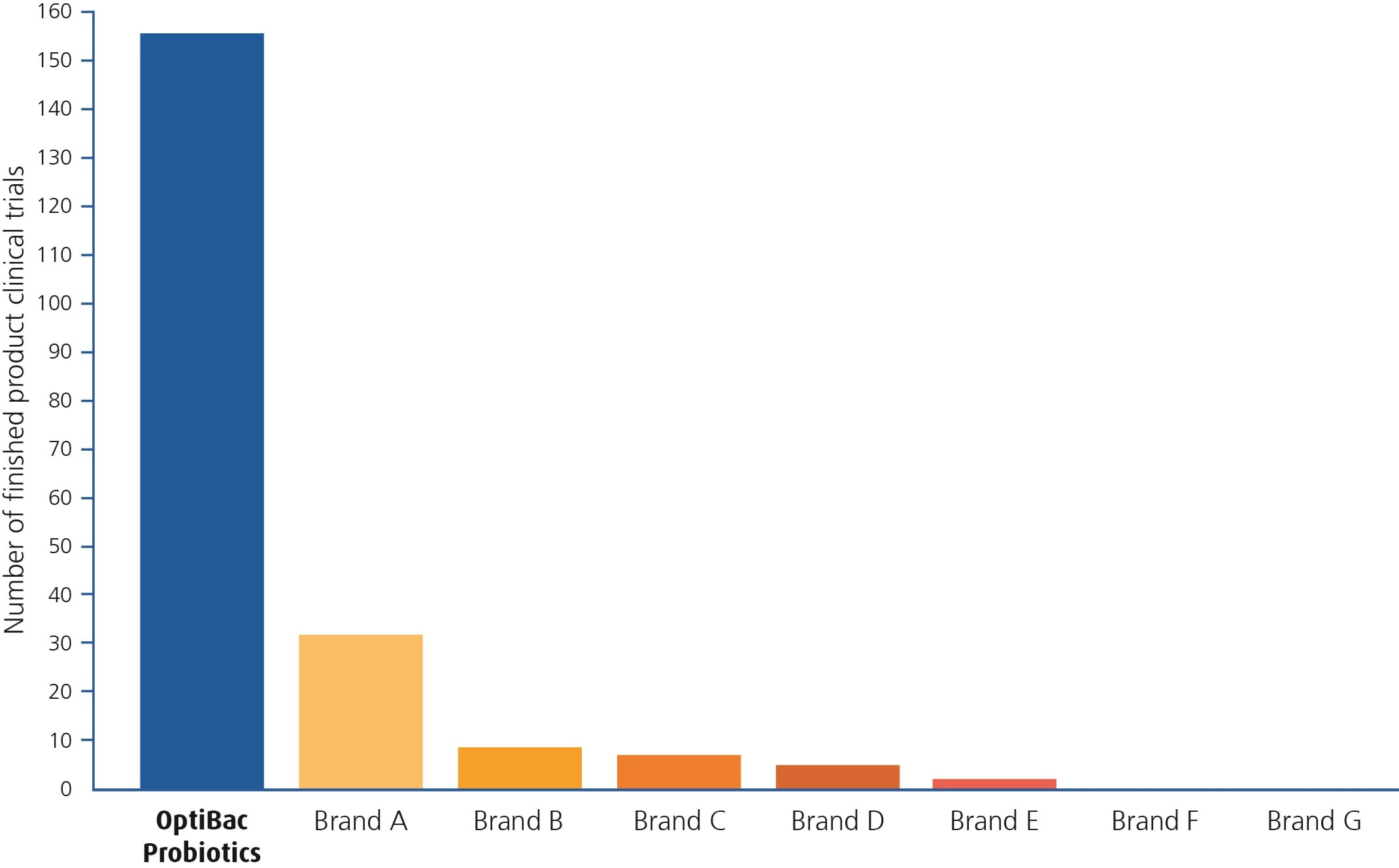 Graph comparing amount of clinical trials