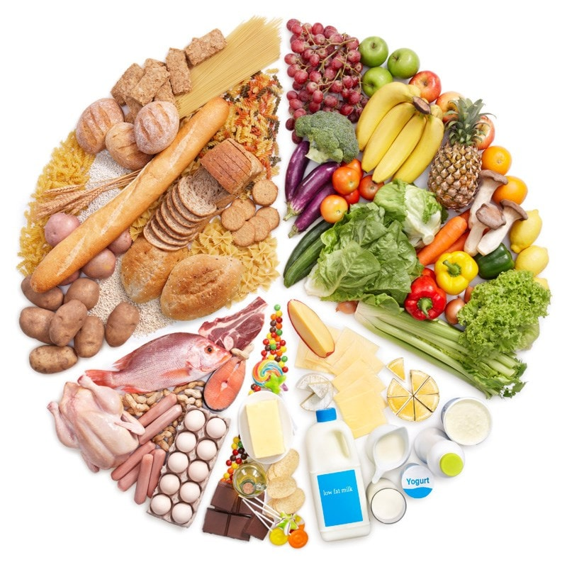 Image of different food groups in a circle