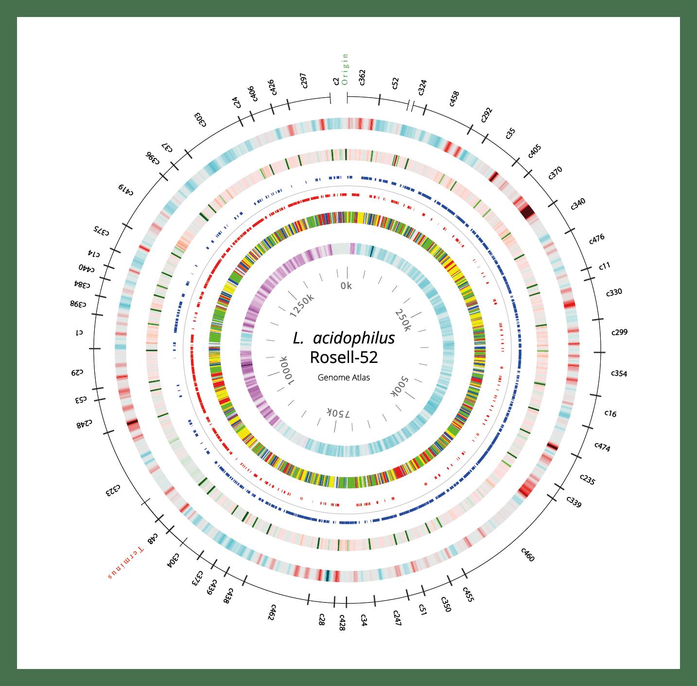 Rosell - 52 genome atlas