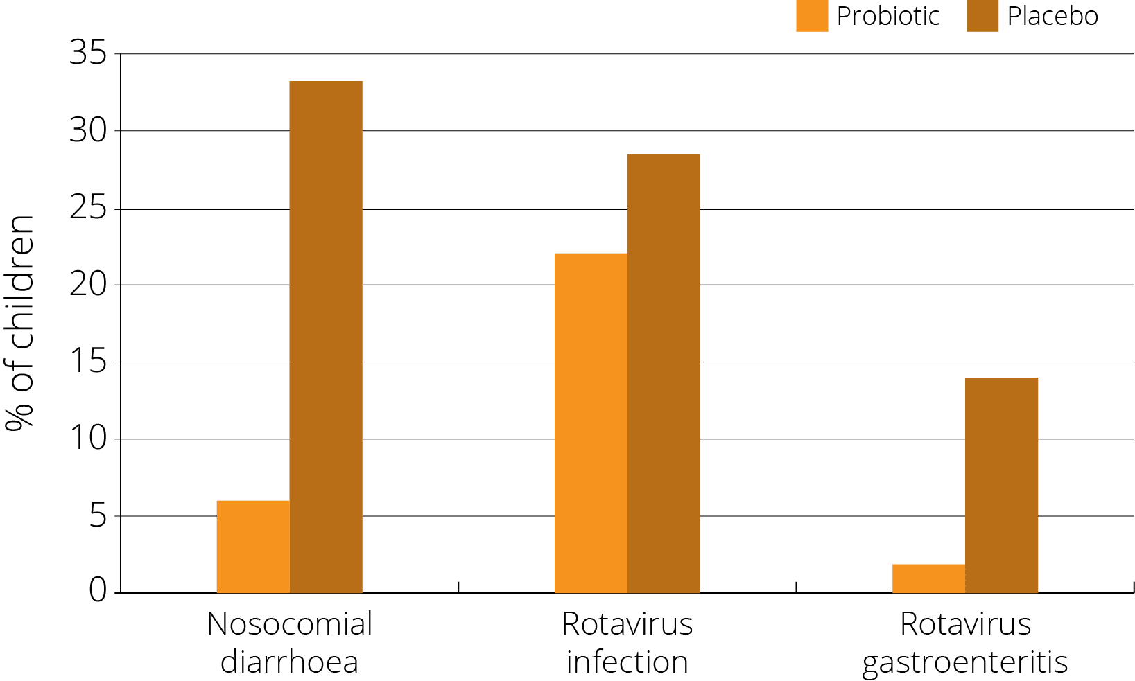 graph trial results strain v's placebo