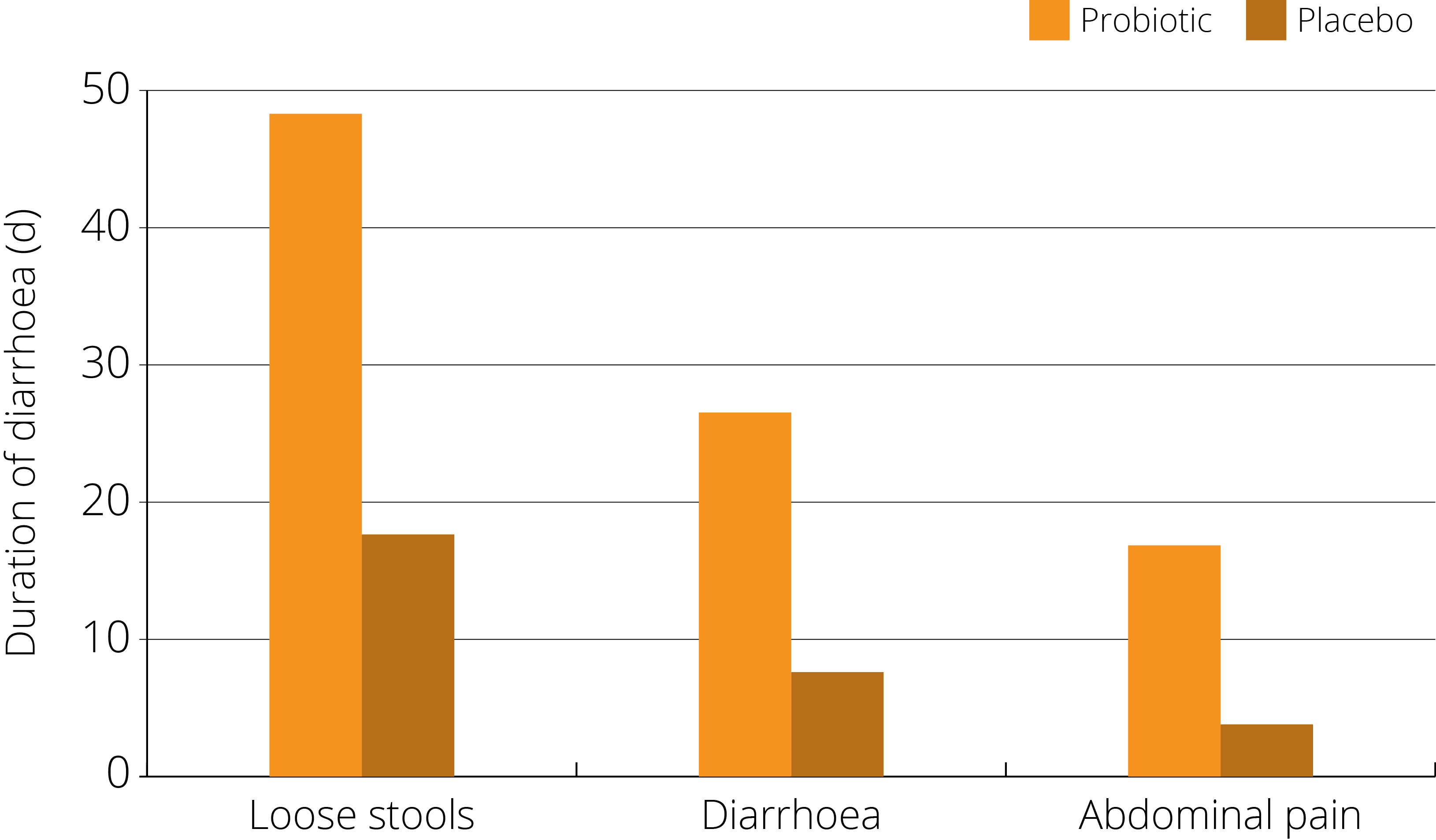 graph trial results  probiotic on diarrhoea