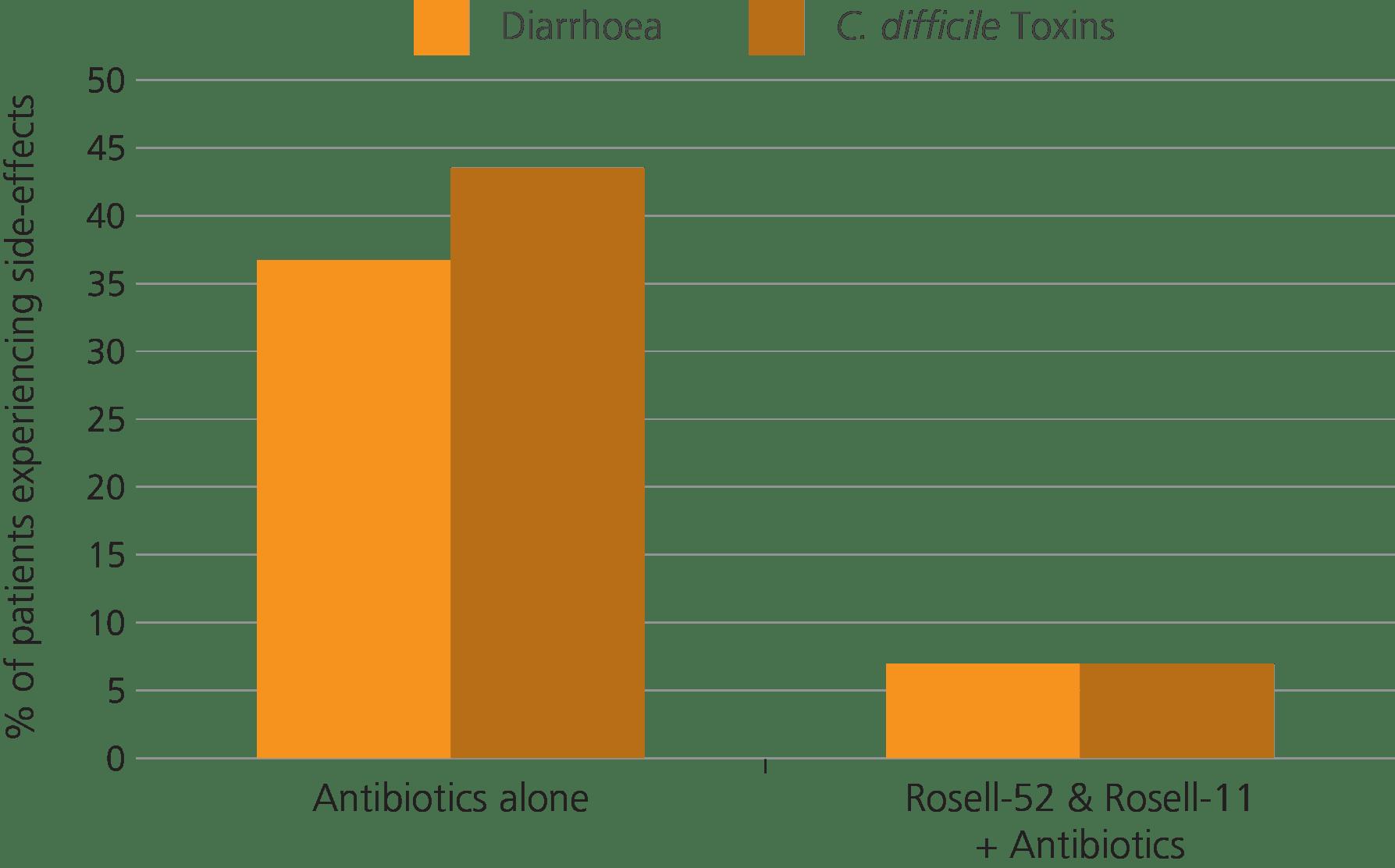 graph diarrhoea & c.diff antibiotics v's probiotics & antibiotic
