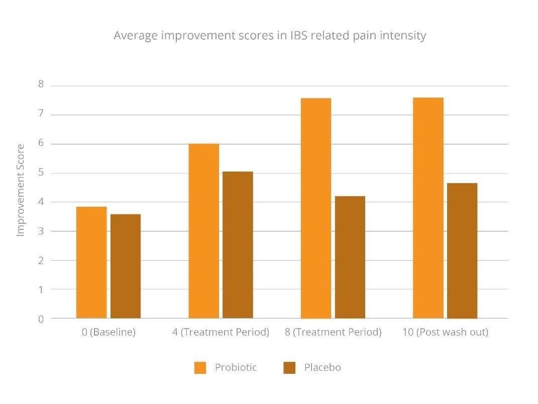 improvement-scores-in-IBS