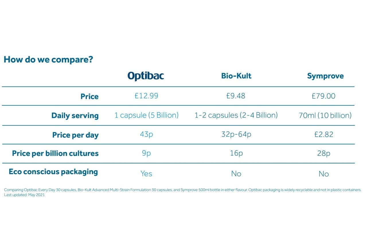 Optibac probiotics comparison