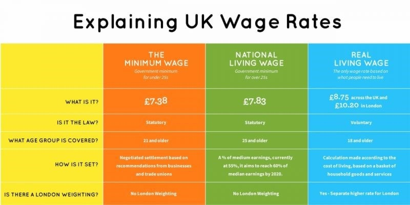 Explaining the UK wage rates