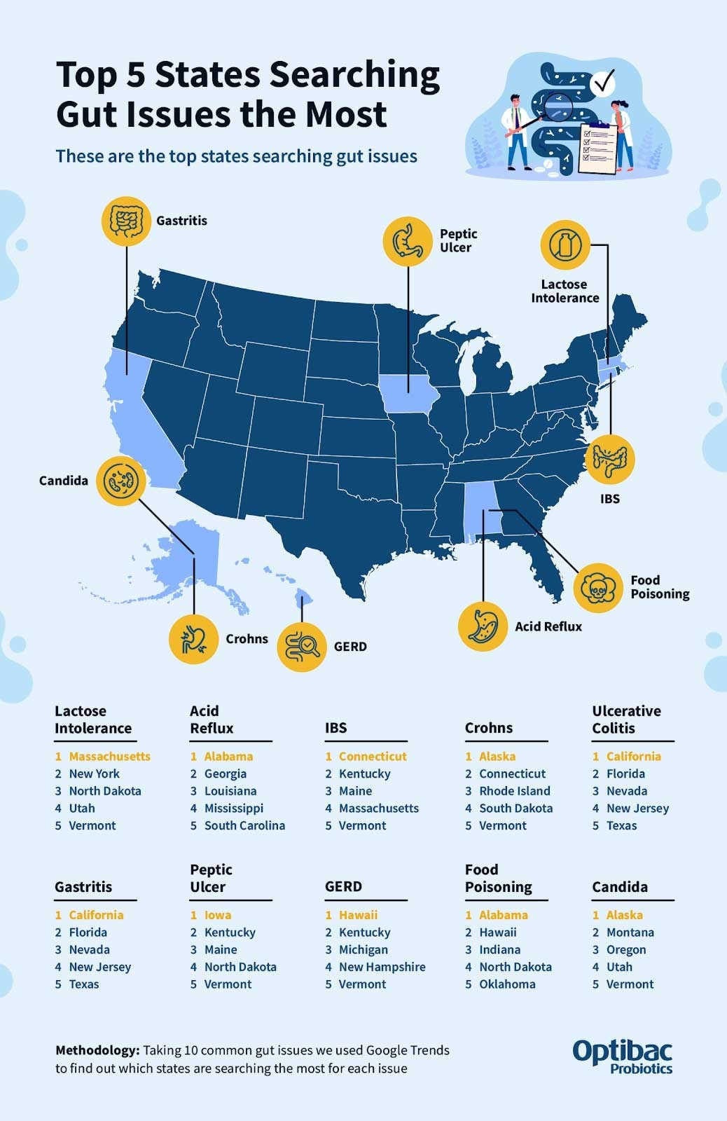 top 5 states searching for gut issues