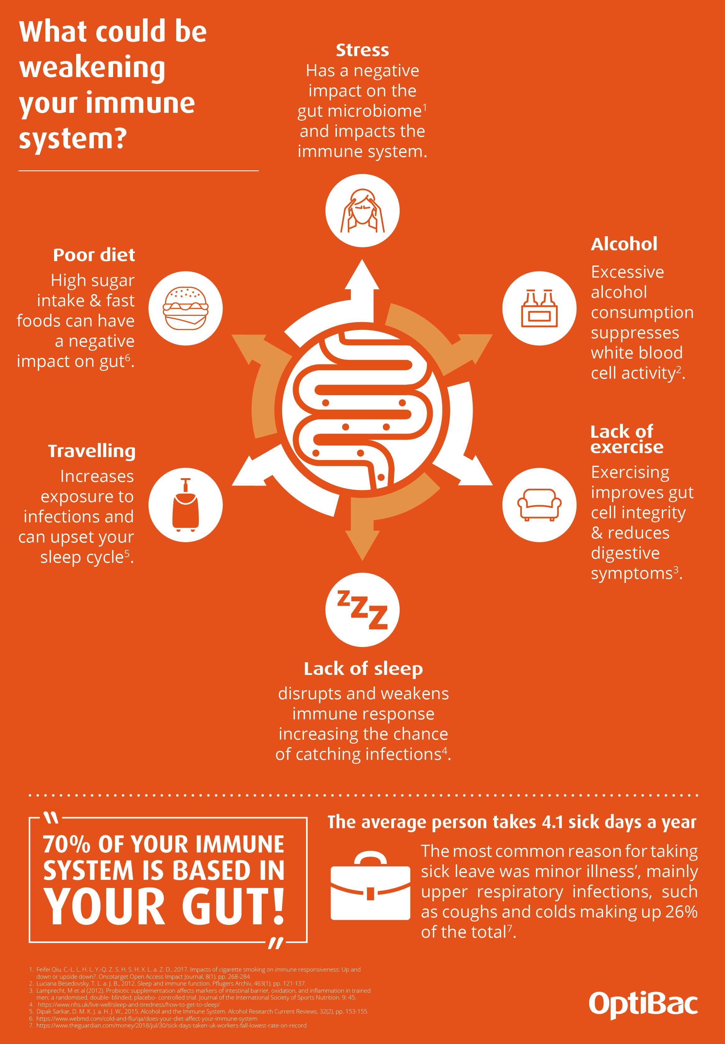Immunity infographic   Optibac Probiotics