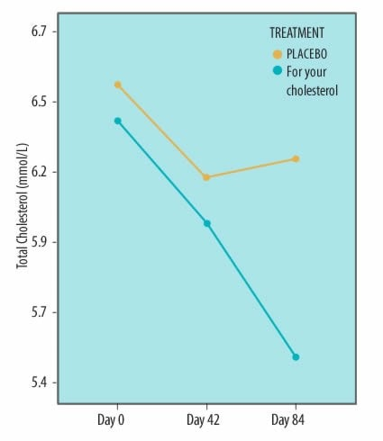 graph results from clinical trial