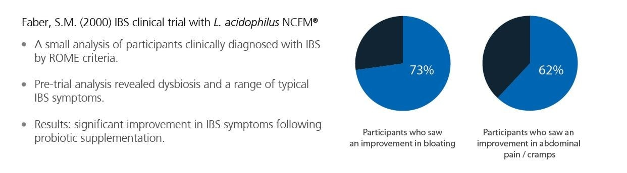Clinical trial results NCFM