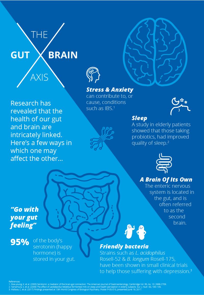 Gut brain axis | Probiotics Learning Lab