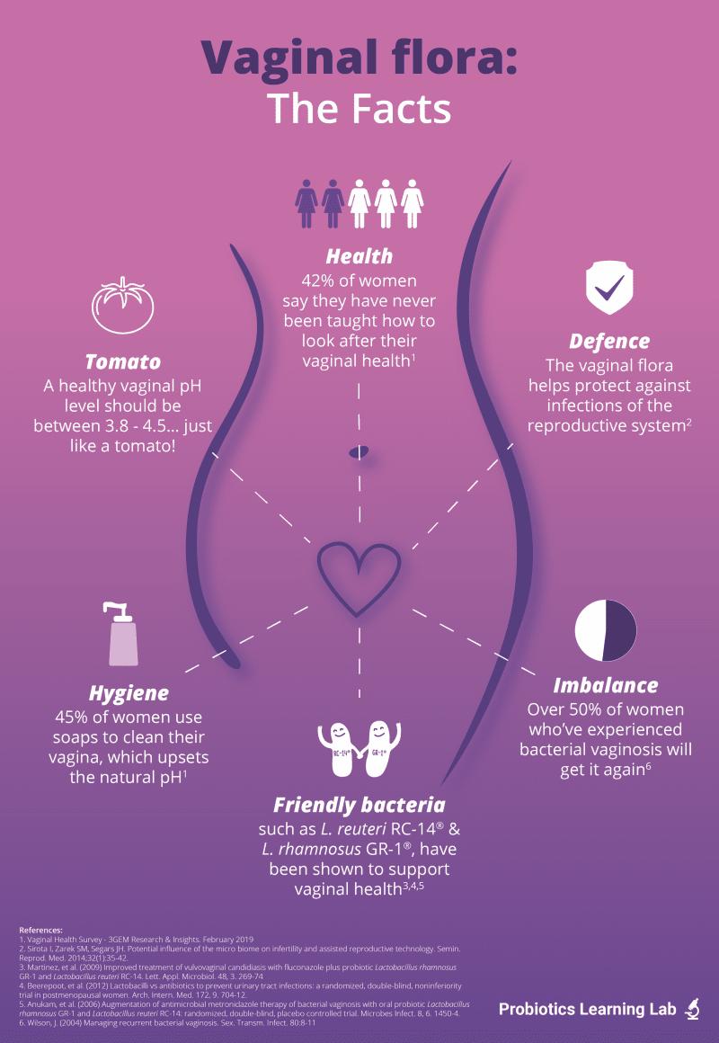 Vaginal flora infographic | Probiotics Learning Lab