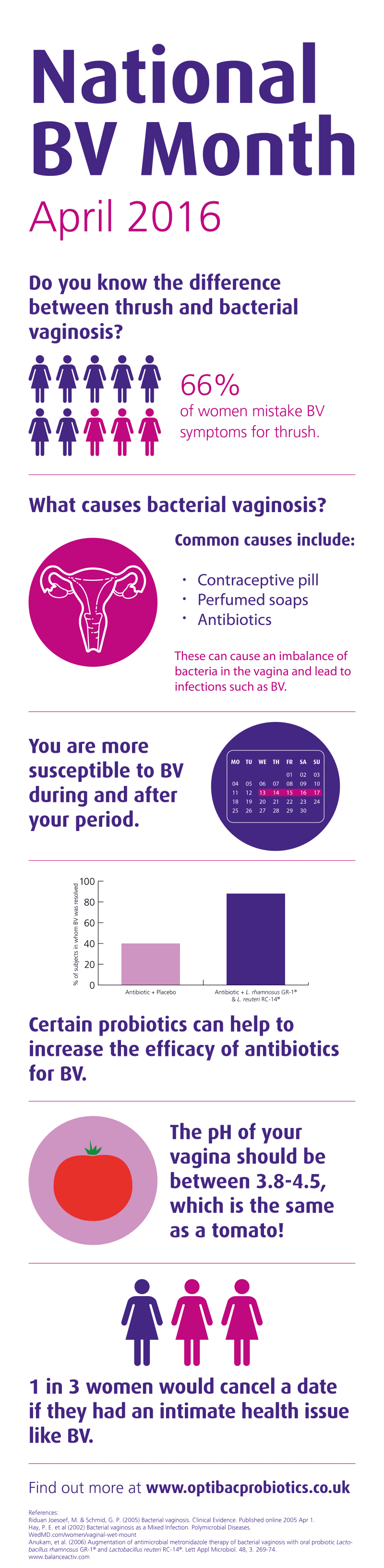 National BV Month: Infographic