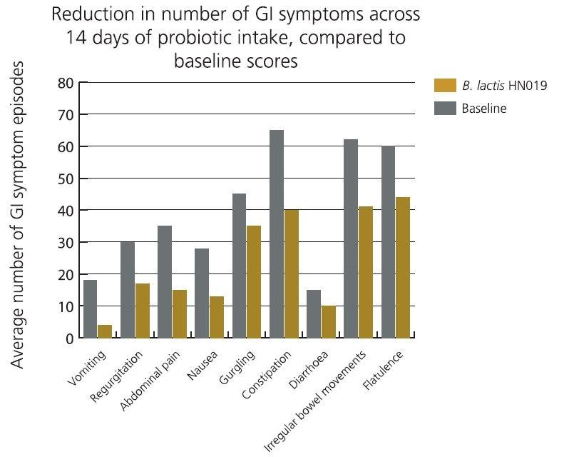 graph B lactis HN019 improved GI symptoms