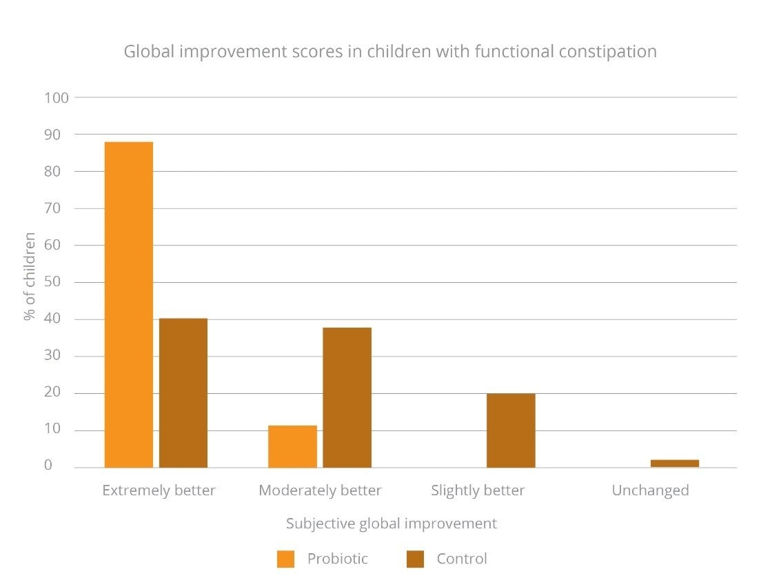 Global improvement scores in the probiotic and control group